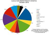 USA luxury auto brand market share chart October 2016