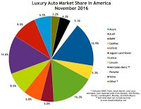 USA luxury auto brand market share chart November 2016