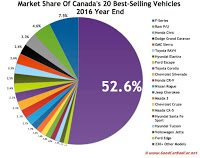 Canada 2016 best selling autos market share chart year end