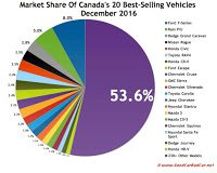 Canada best selling autos market share chart December 2016