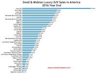 USA luxury SUV/crossover sales chart 2016