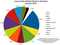 USA luxury auto brand market share chart January 2017
