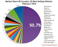 Canada best-selling autos market share chart FEbruary 2017