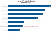 Canada full-size SUV sales chart February 2017
