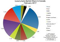 Canada luxury auto brand market share chart February 2017
