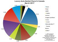 Canada luxury auto brand market share chart March 2017