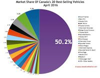 Canada best selling autos market share chart April 2017