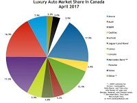 Canada luxury auto brand market share chart April 2017