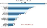 Canada midsize SUV sales chart April 2017