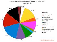 USA automaker market share chart April 2017