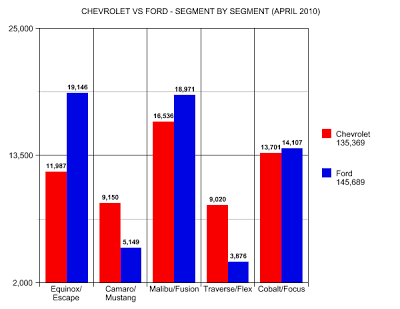 chevrolet ford sales chart