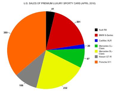 luxury sports car sales chart