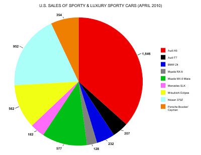 sports car sales graph