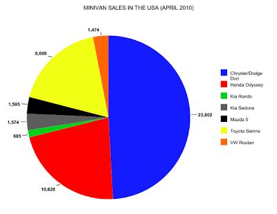 minivan sales chart