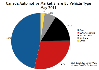 Canada Auto Sales Market Share By Segment May 2011