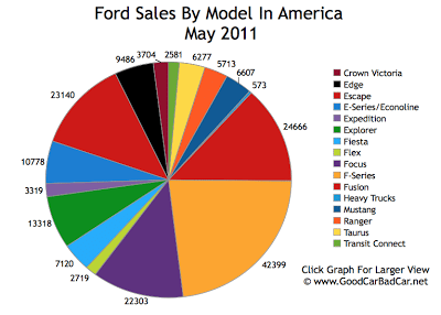 Ford Sales Chart May 2011 USA