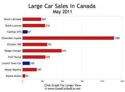 Large Car Sales Chart May 2011 Canada
