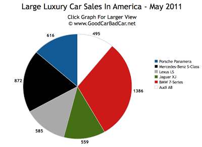 Large Luxury Car Sales Chart May 2011 USA