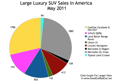 Large Luxury SUV Sales Chart May 2011 USA