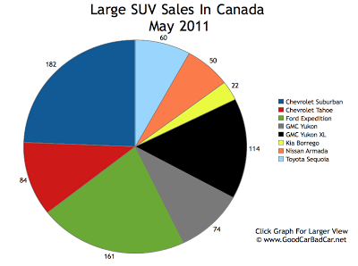 Large SUV Sales Chart May 2011 Canada