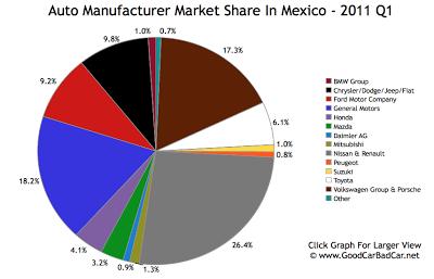 Mexico Auto Brand Market Share 2011 Q1