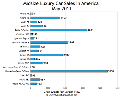 Midsize Luxury Car Sales Chart USA May 2011