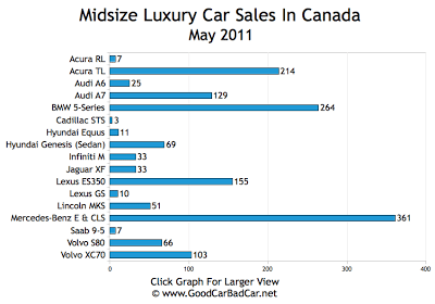 Midsize Luxury Car Sales Chart May 2011 Canada