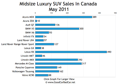 Midsize Luxury SUV Sales Chart May 2011 Canada
