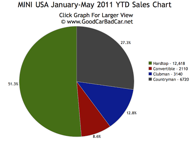 Mini Cooper USA Sales Chart 2011 Year To Date