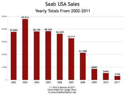 Saab USA Sales 2002-2011