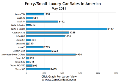 Small Luxury Car Sales Chart USA May 2011