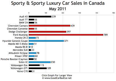 Sports Car Sales Chart May 2011 Canada