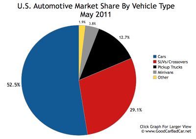 US Auto Sales Market Share By Segment May 2011