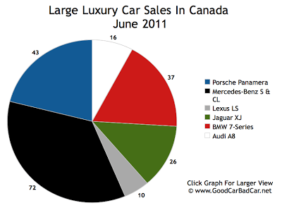 Canada Large Luxury Car Sales June 2011