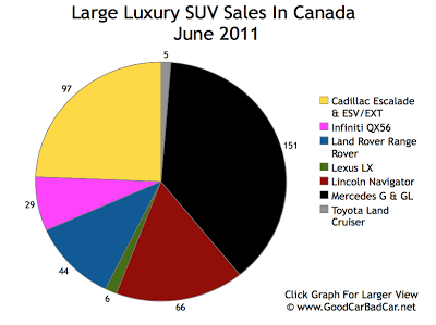 Canada Large Luxury SUV Sales June 2011