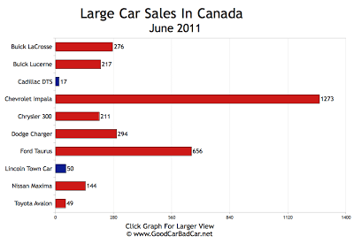 Large Car Sales Chart June 2011 Canada