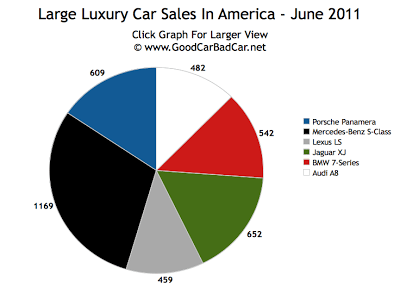 Large Luxury Car Sales Chart June 2011 USA
