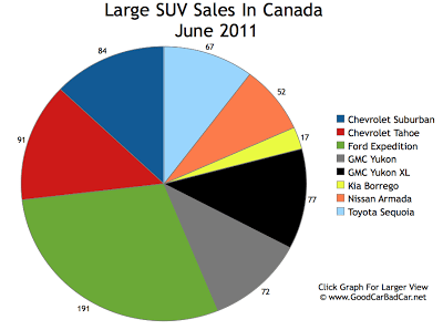 Large SUV Sales Chart June 2011 Canada