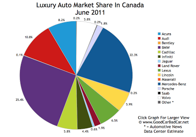 Luxury Auto Brand Market Share June 2011 Canada