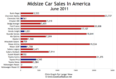 Midsize Car Sales Chart June 2011 USA