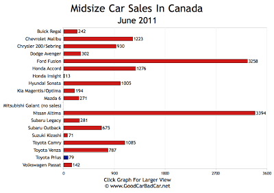 Midsize Car Sales Chart June 2011 Canada