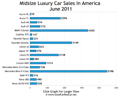 Midsize Luxury Car Sales Chart June 2011 USA
