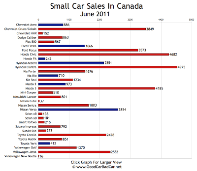 Small Car Sales Chart June 2011 Canada