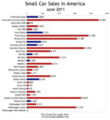 Small Car Sales Chart June 2011 USA