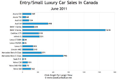 Small Luxury Car Sales Chart June 2011 Canada