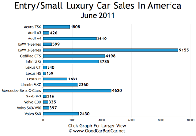 Small Luxury Car Sales Chart June 2011 USA