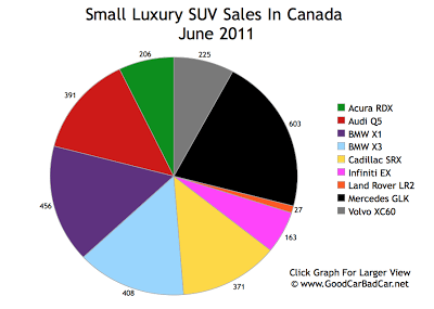 Small Luxury SUV Sales Chart June 2011 Canada