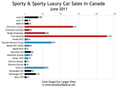 Sports Car Sales Chart June 2011 Canada