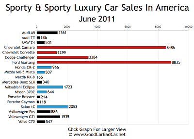 Sports Car Sales Chart June 2011 USA