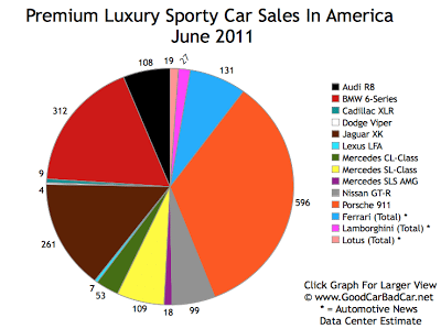 Supercar Sales Chart June 2011 USA